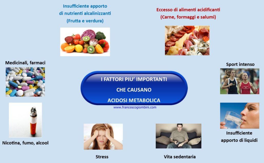 cause_acidosi_metabolica