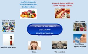 cause acidosi metabolica 300x186 - cause_acidosi_metabolica