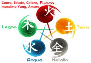 cinque elementi 300x208 - cinque-elementi