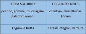Fibre alimentari 300x119 - fibre_alimentari